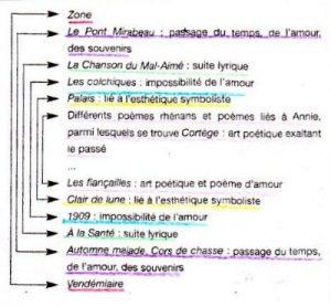 Guillaume Apollinaire 1880 1918 Philo Lettres